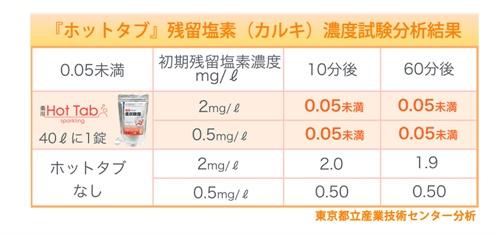 ホットタブ重炭酸湯入浴剤